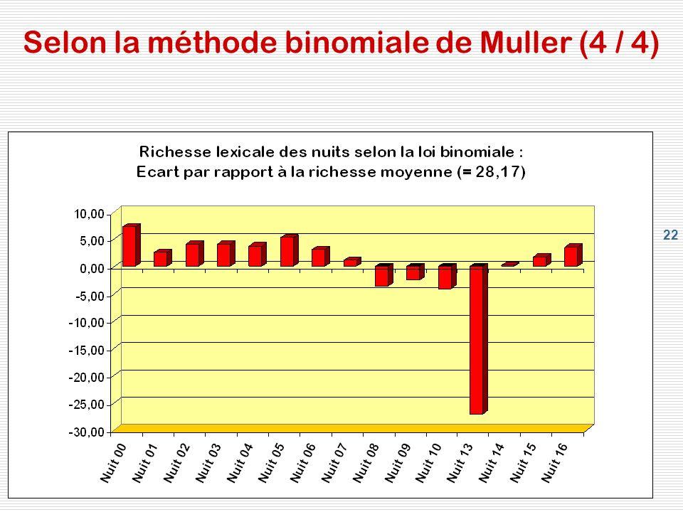 Selon la méthode binomiale de Muller (4 / 4)