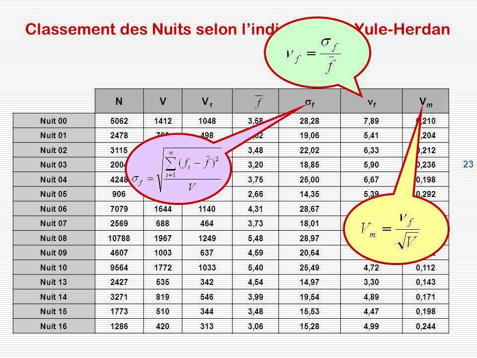 Classement des Nuits selon l'indice Vm de Yule-Herdan