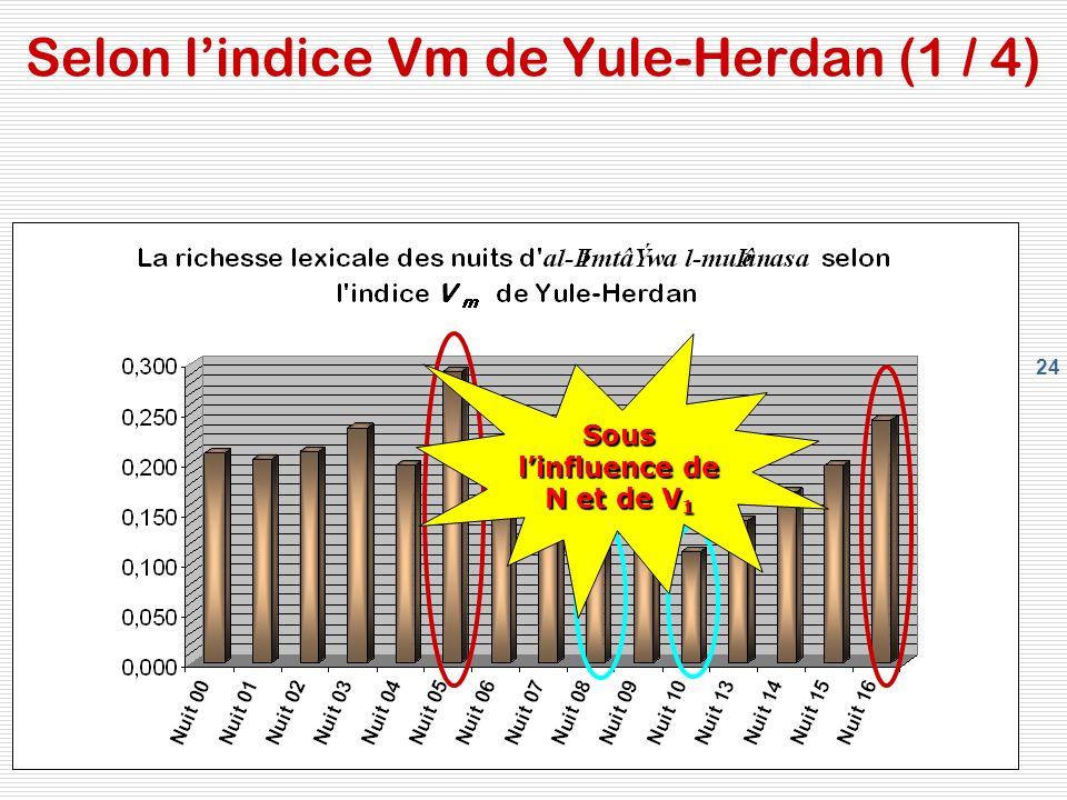 Selon l'indice Vm de Yule-Herdan (1 / 4)
