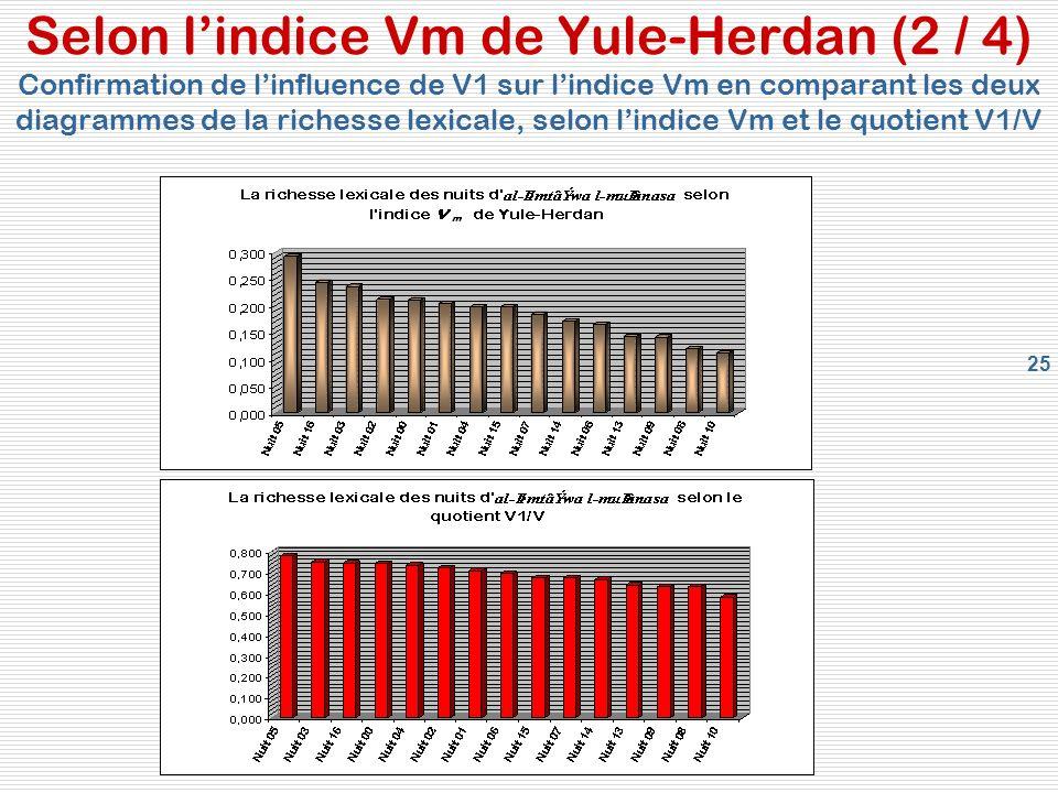 Selon l'indice Vm de Yule-Herdan (2 / 4) Confirmation de l'influence de V1 sur l'indice Vm en comparant les deux diagrammes de la richesse lexicale, selon l'indice Vm et le quotient V1/V