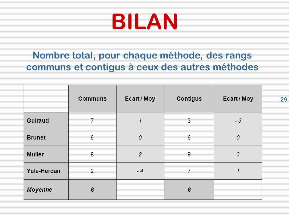 BILAN Nombre total, pour chaque méthode, des rangs communs et contigus à ceux des autres méthodes. Communs.