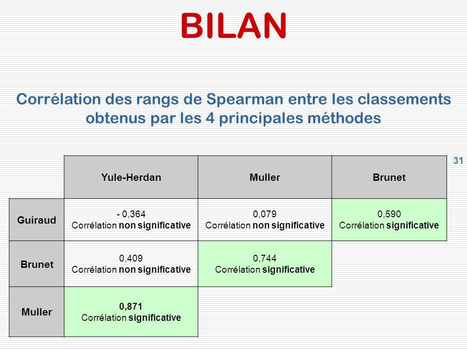 BILAN Corrélation des rangs de Spearman entre les classements obtenus par les 4 principales méthodes.
