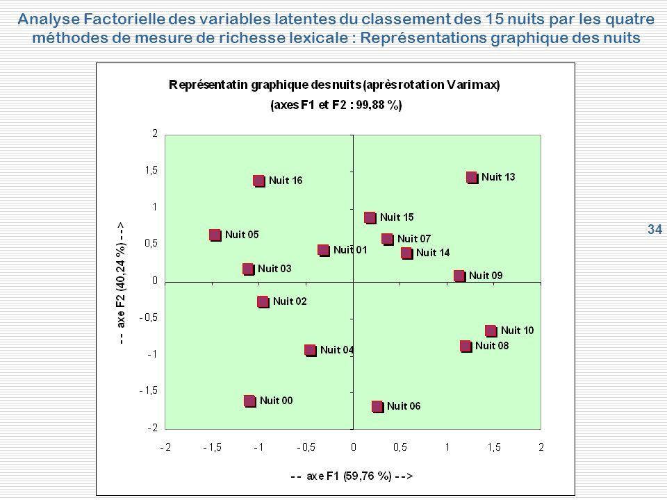 Analyse Factorielle des variables latentes du classement des 15 nuits par les quatre méthodes de mesure de richesse lexicale : Représentations graphique des nuits