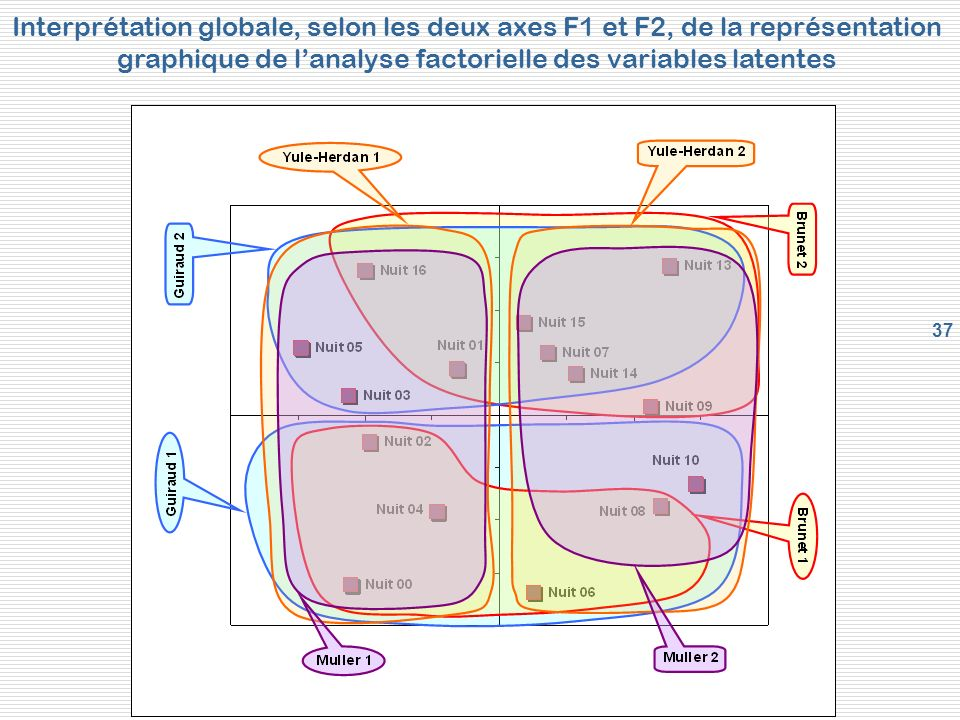 graphique de l'analyse factorielle des variables latentes