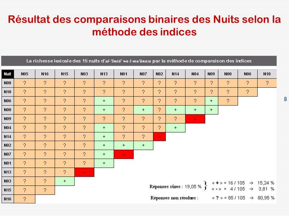 Résultat des comparaisons binaires des Nuits selon la méthode des indices