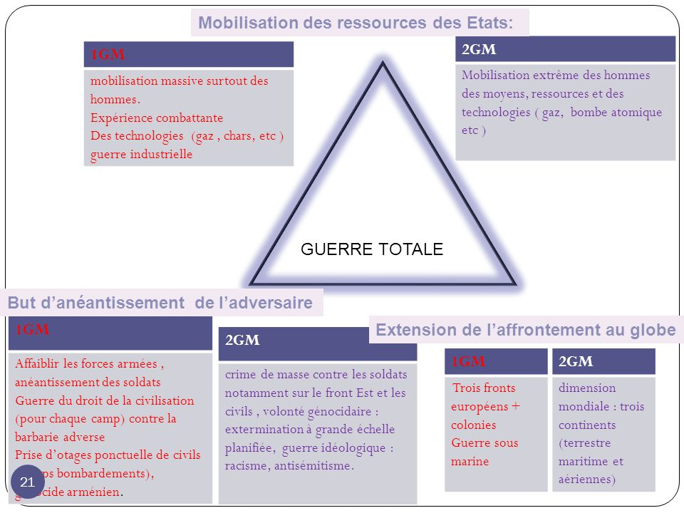 Mobilisation des ressources des Etats: 2GM 1GM