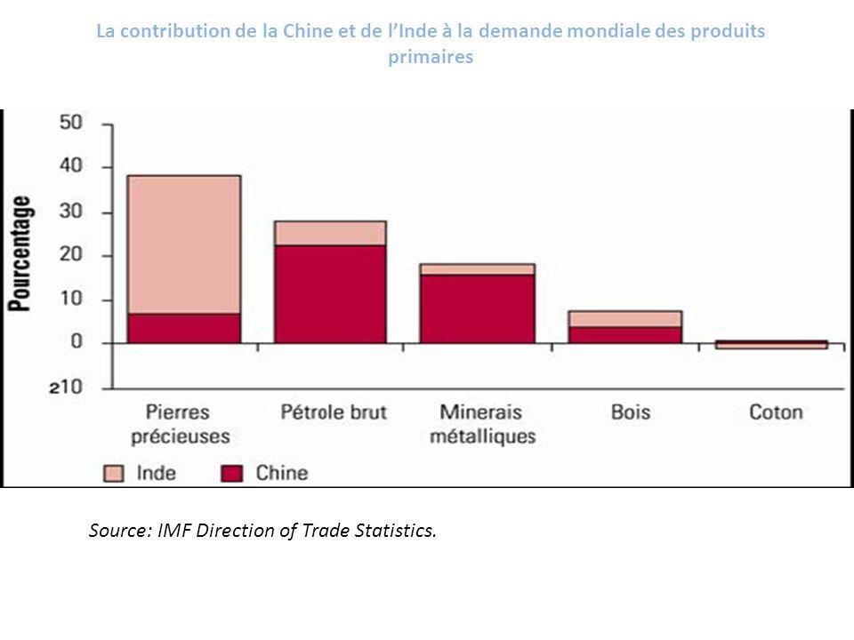 La contribution de la Chine et de l'Inde à la demande mondiale des produits primaires