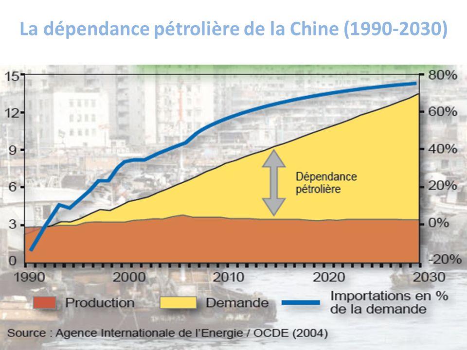 La dépendance pétrolière de la Chine (1990-2030)