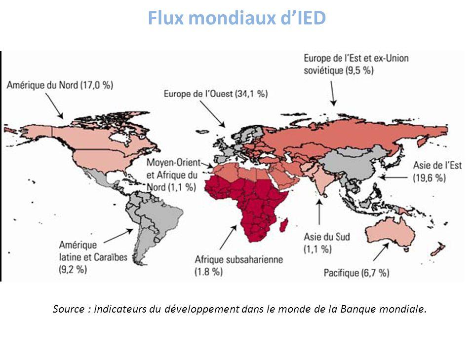 Flux mondiaux d'IED Source : Indicateurs du développement dans le monde de la Banque mondiale.