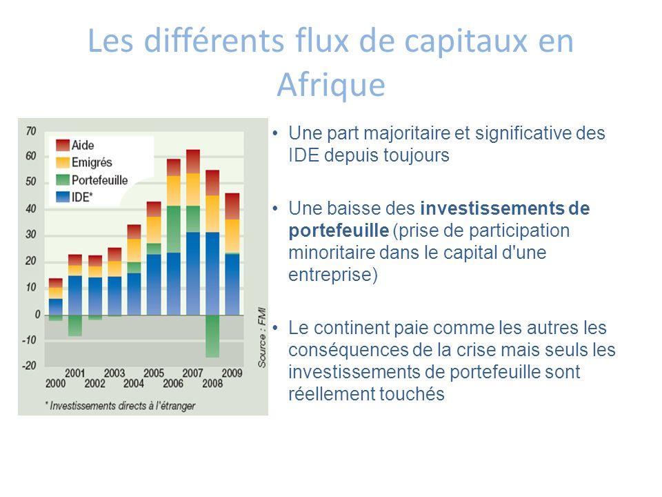 Les différents flux de capitaux en Afrique