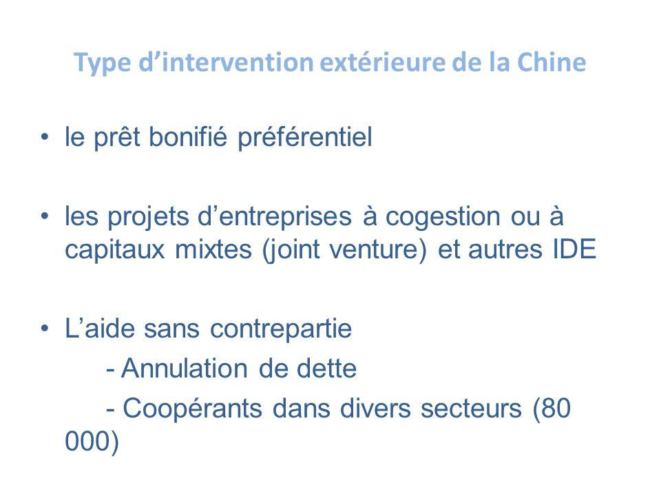 Type d'intervention extérieure de la Chine