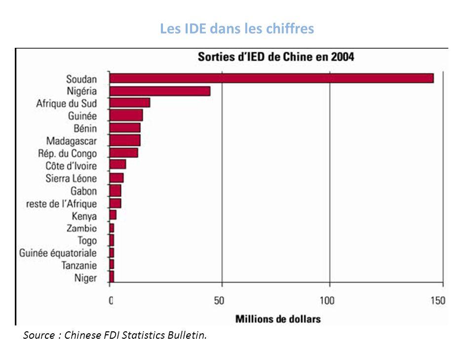 Les IDE dans les chiffres