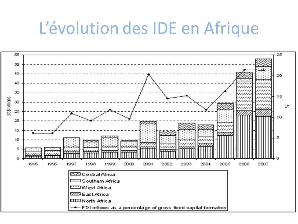 L'évolution des IDE en Afrique