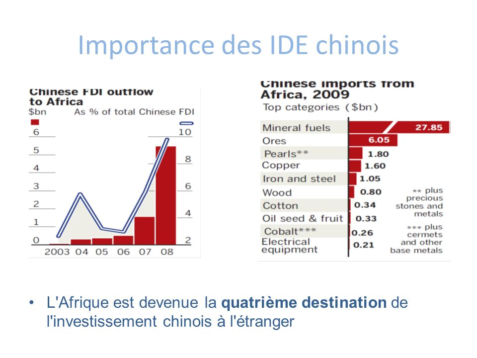 Importance des IDE chinois