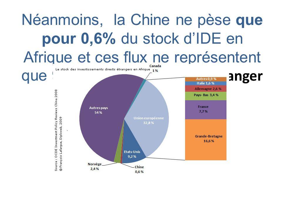 Néanmoins, la Chine ne pèse que pour 0,6% du stock d'IDE en Afrique et ces flux ne représentent que 9% des IDE chinois à l'étranger