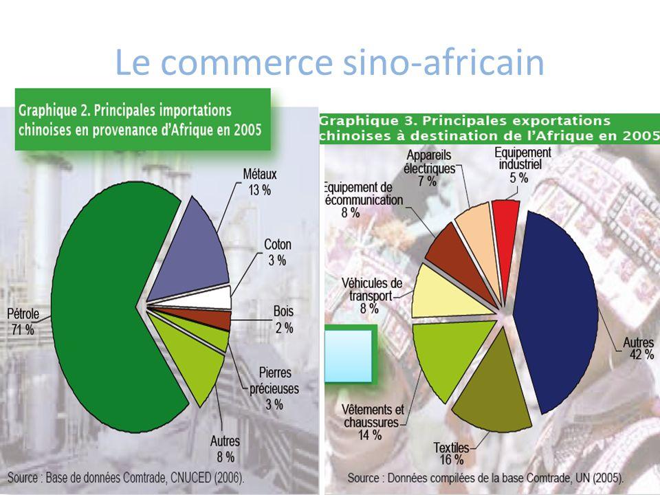 Le commerce sino-africain