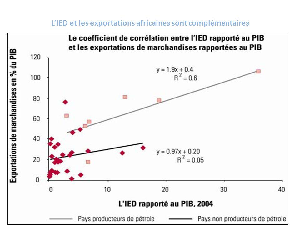 L'IED et les exportations africaines sont complémentaires