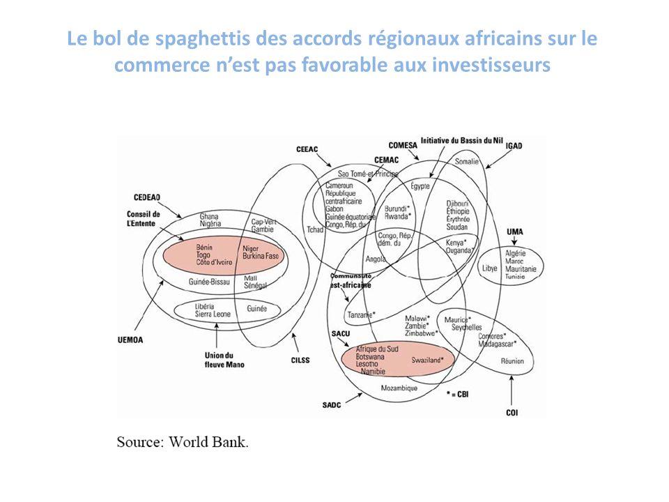 Le bol de spaghettis des accords régionaux africains sur le commerce n'est pas favorable aux investisseurs
