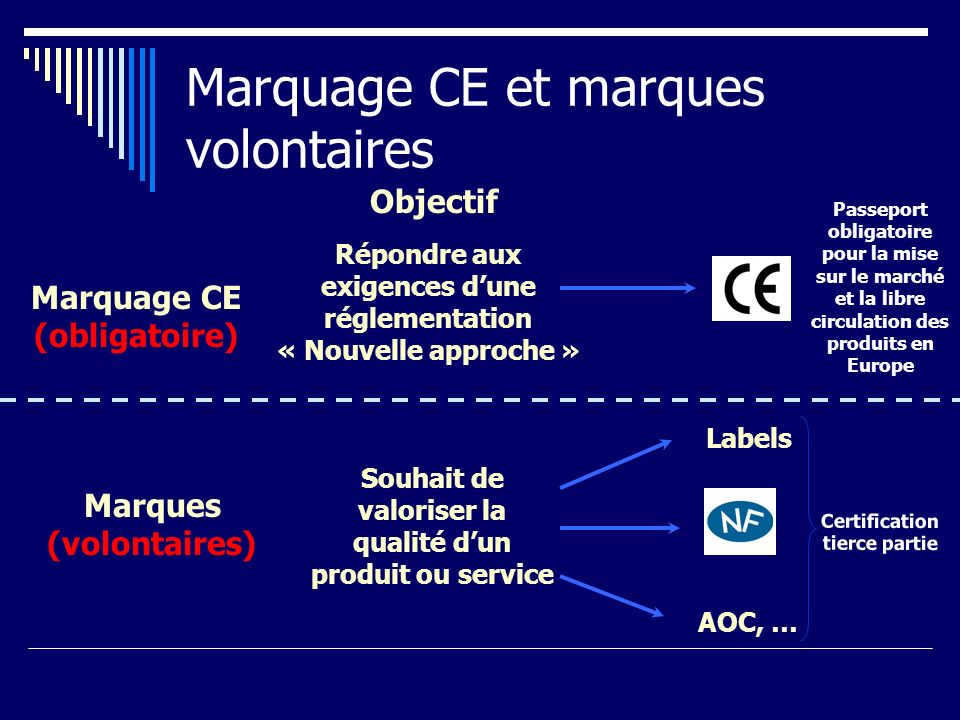 Marquage CE et marques volontaires