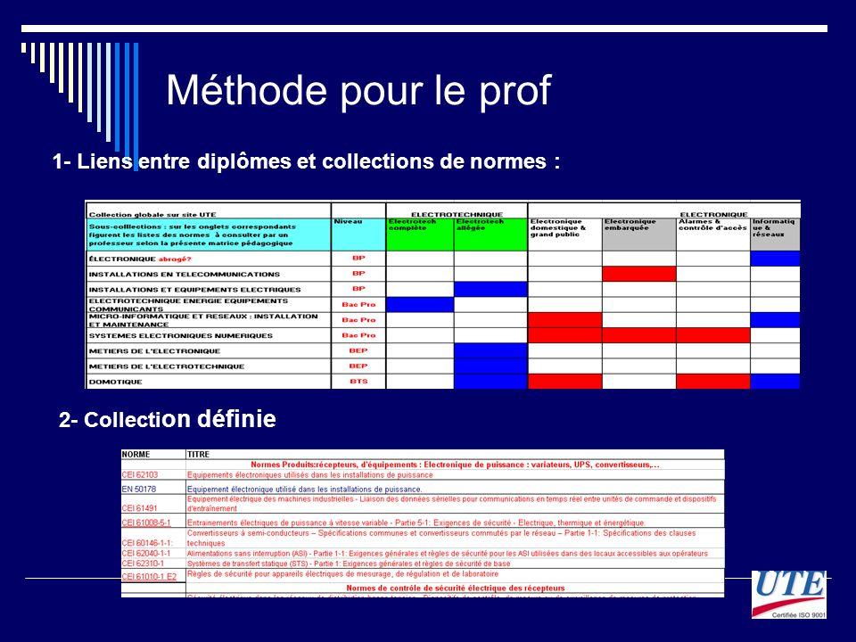 Méthode pour le prof 1- Liens entre diplômes et collections de normes : 2- Collection définie