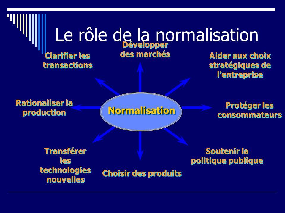 Le rôle de la normalisation