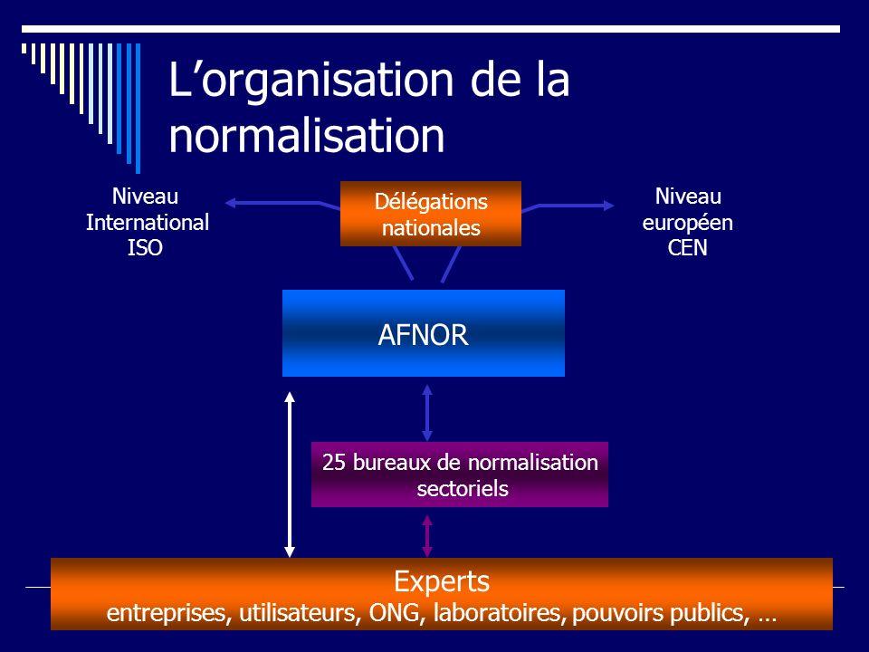 L'organisation de la normalisation