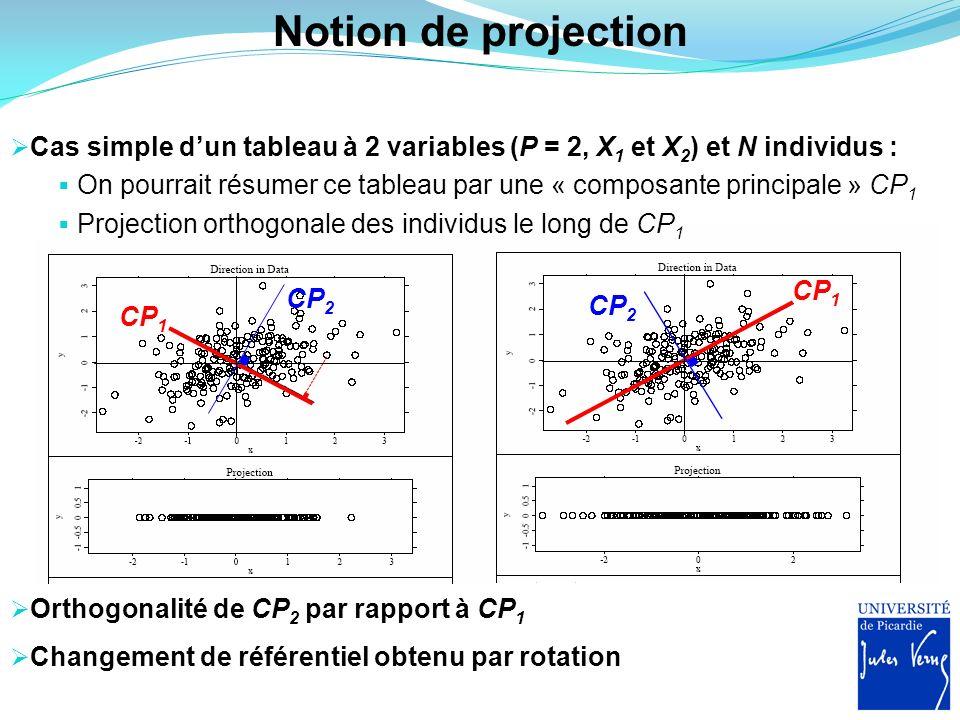 Notion de projection Cas simple d'un tableau à 2 variables (P = 2, X1 et X2) et N individus :