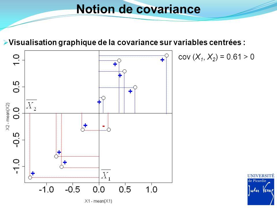 Notion de covariance Visualisation graphique de la covariance sur variables centrées : cov (X1, X2) = 0.61 > 0.