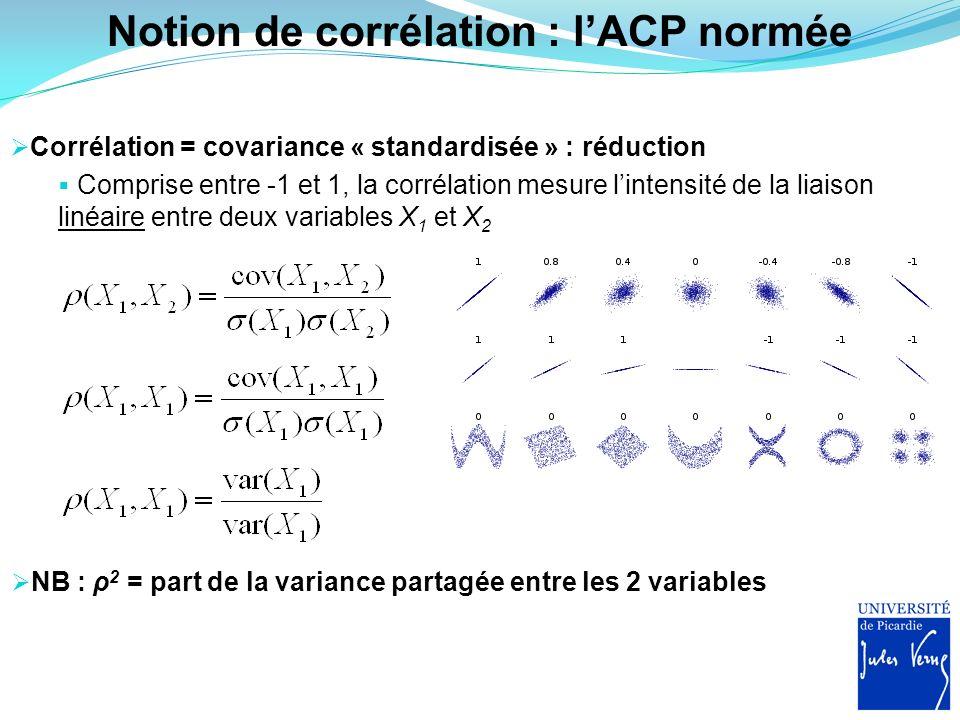 Notion de corrélation : l'ACP normée