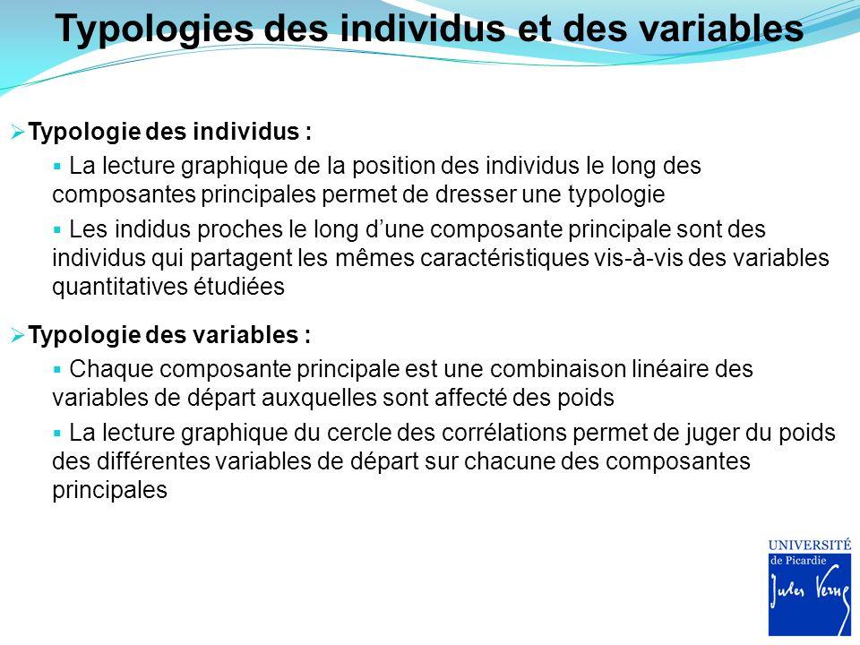 Typologies des individus et des variables