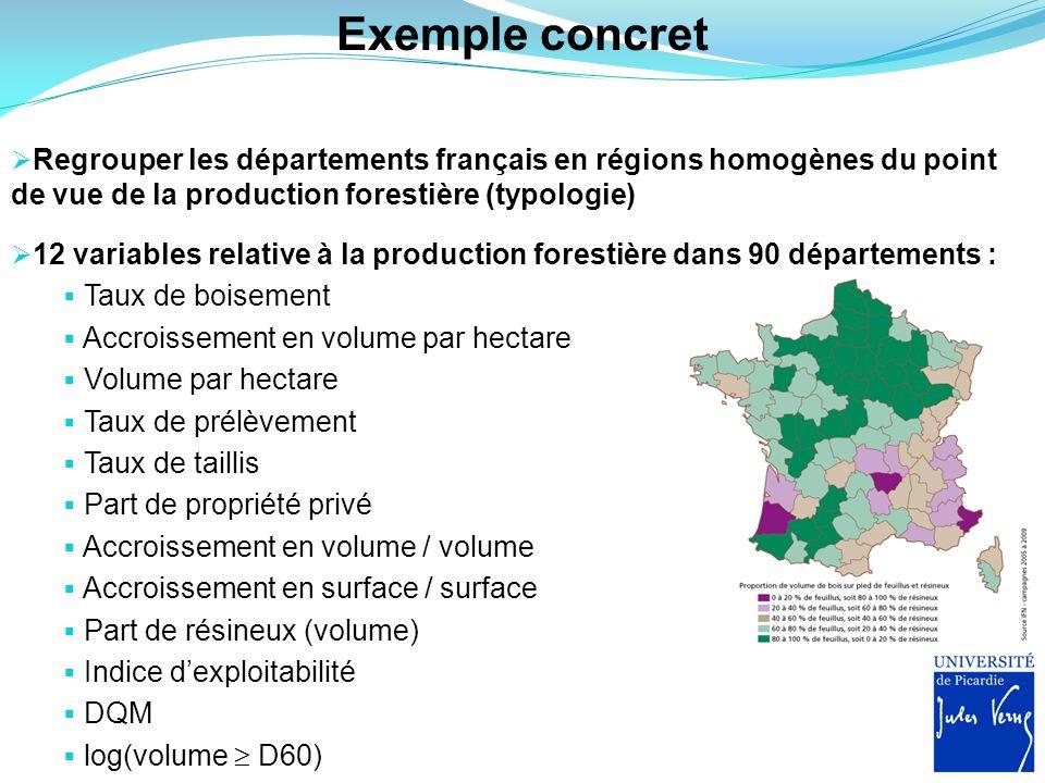Exemple concret Regrouper les départements français en régions homogènes du point de vue de la production forestière (typologie)