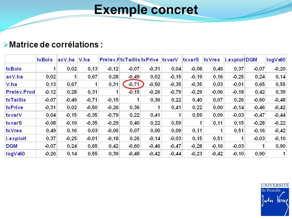 Exemple concret Matrice de corrélations :