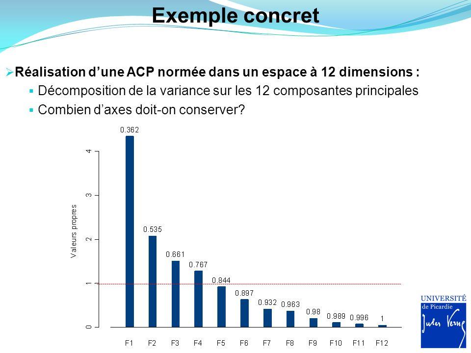 Exemple concret Réalisation d'une ACP normée dans un espace à 12 dimensions : Décomposition de la variance sur les 12 composantes principales.