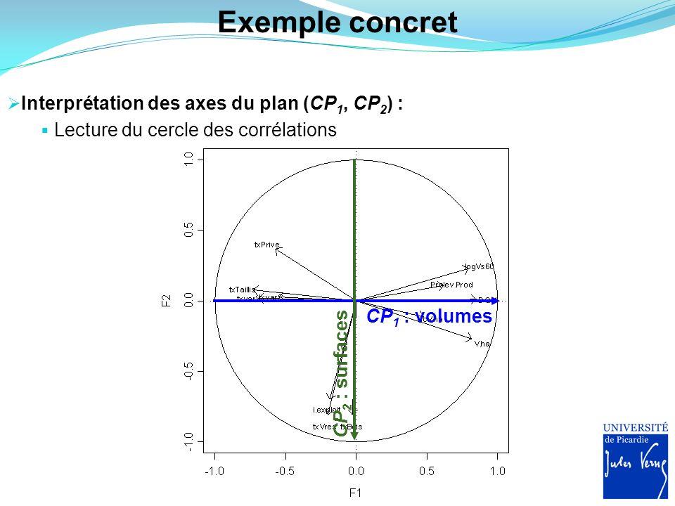 Exemple concret Interprétation des axes du plan (CP1, CP2) :