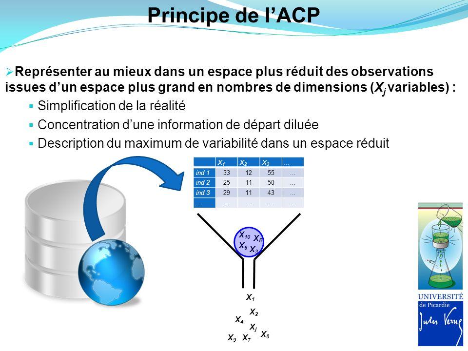 Principe de l'ACP