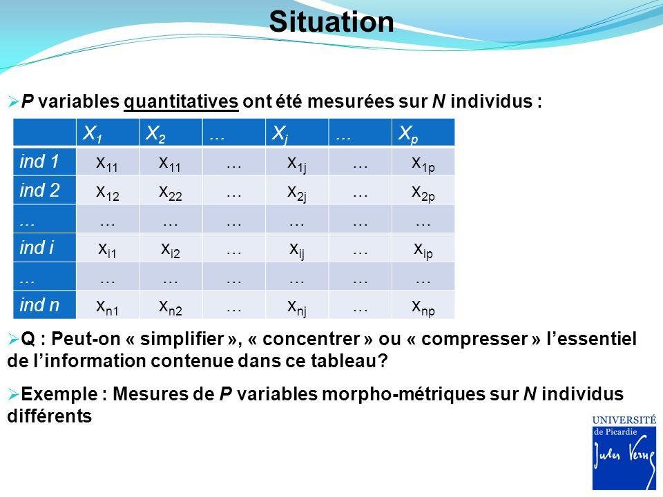 Situation P variables quantitatives ont été mesurées sur N individus :