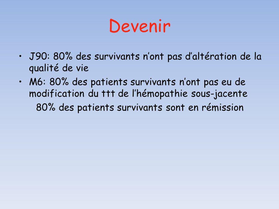 Devenir J90: 80% des survivants n'ont pas d'altération de la qualité de vie.