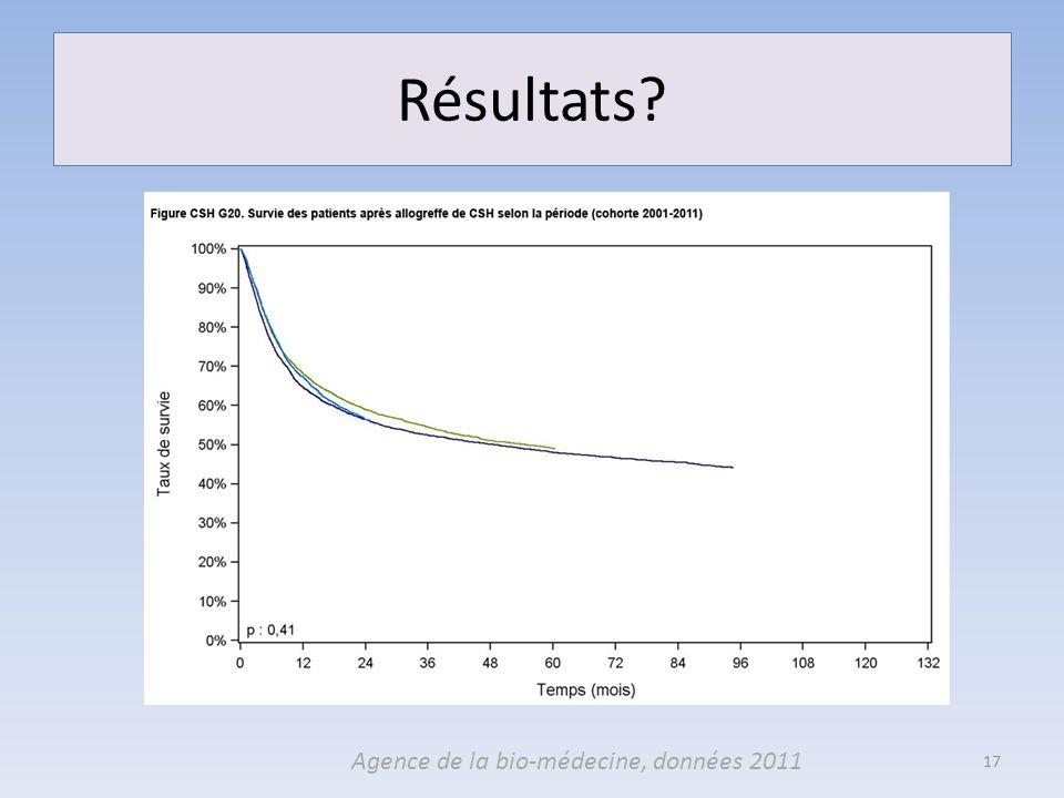 Résultats Agence de la bio-médecine, données 2011
