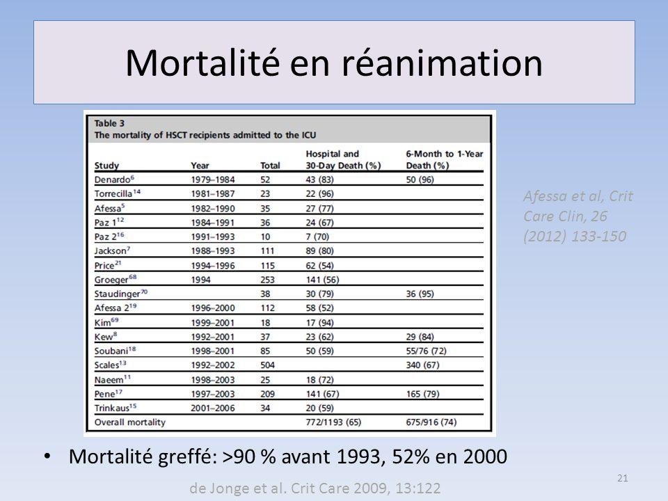 Mortalité en réanimation