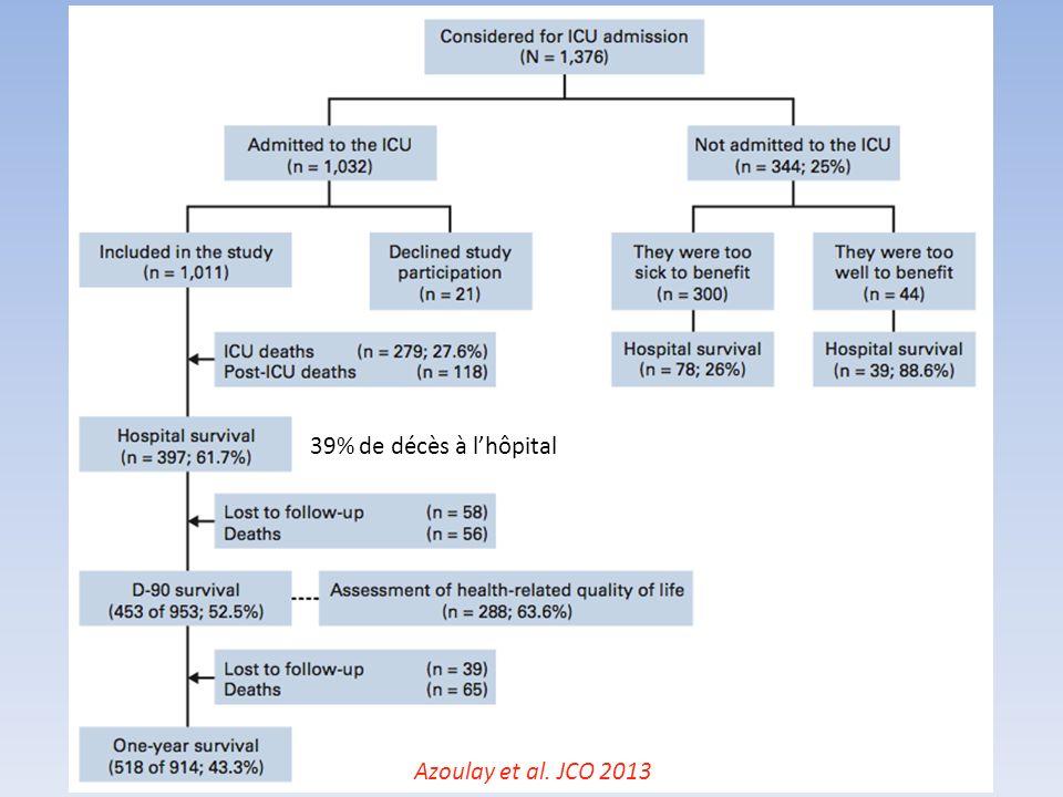 39% de décès à l'hôpital Azoulay et al. JCO 2013