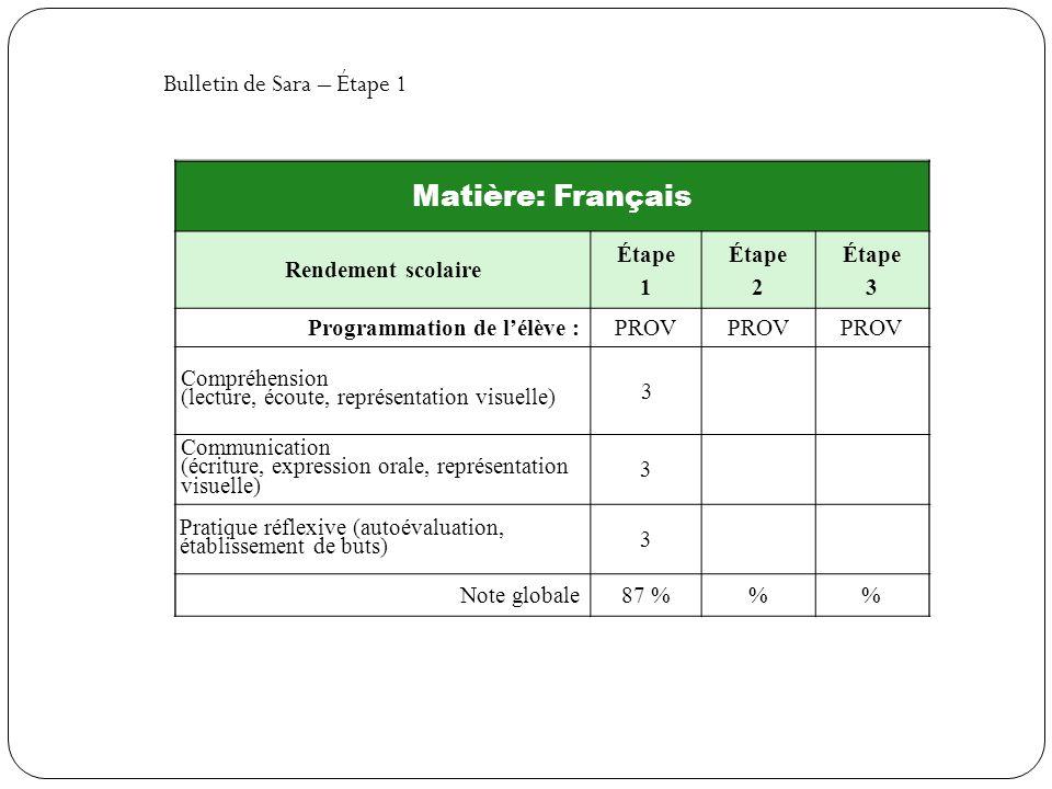 Matière: Français Bulletin de Sara – Étape 1 Rendement scolaire Étape