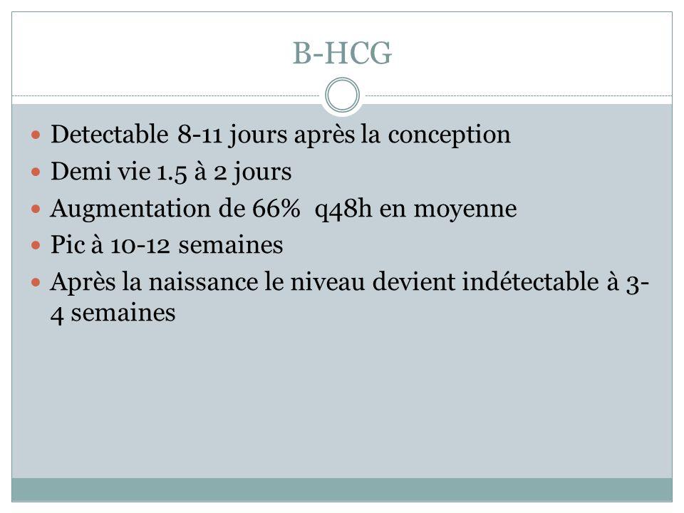 B-HCG Detectable 8-11 jours après la conception Demi vie 1.5 à 2 jours