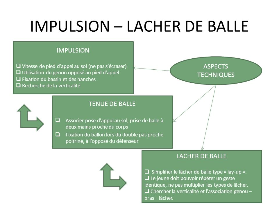 IMPULSION – LACHER DE BALLE