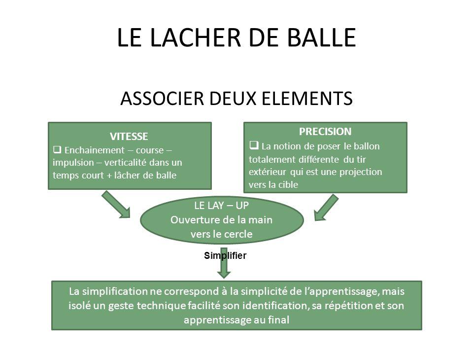 LE LACHER DE BALLE ASSOCIER DEUX ELEMENTS PRECISION VITESSE