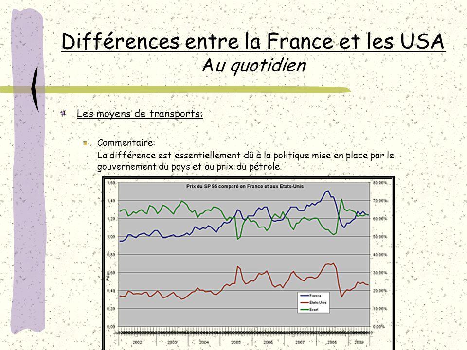 Différences entre la France et les USA Au quotidien