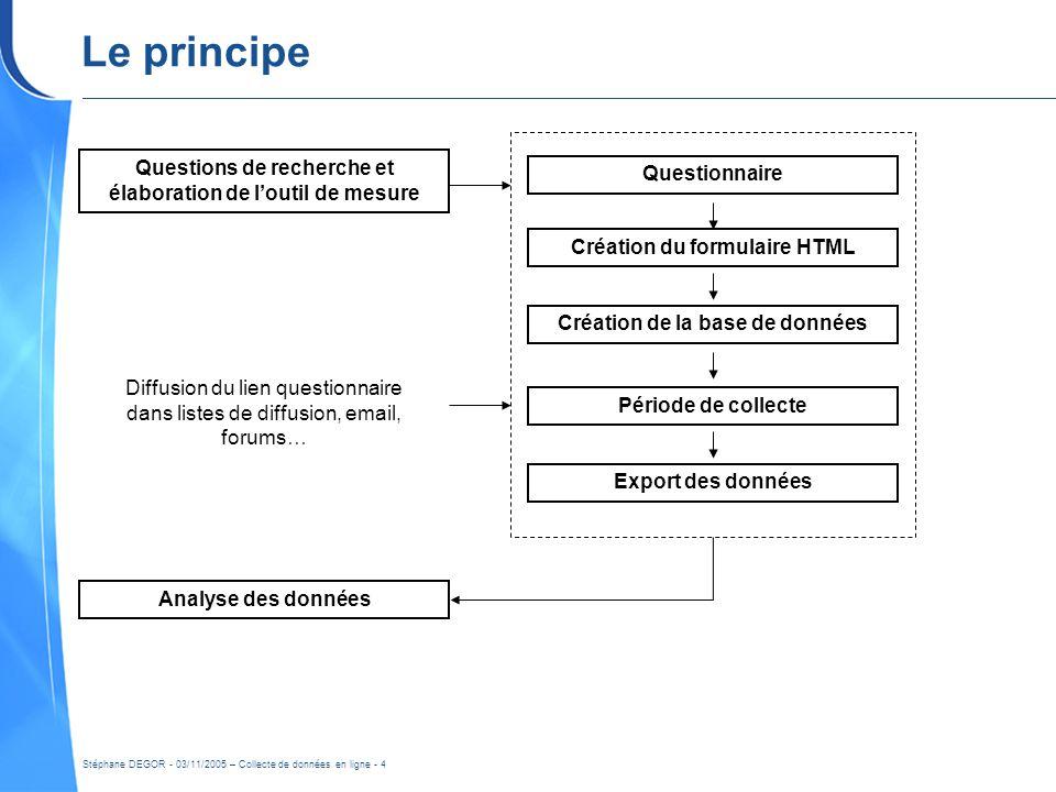 Le principe Questions de recherche et élaboration de l'outil de mesure