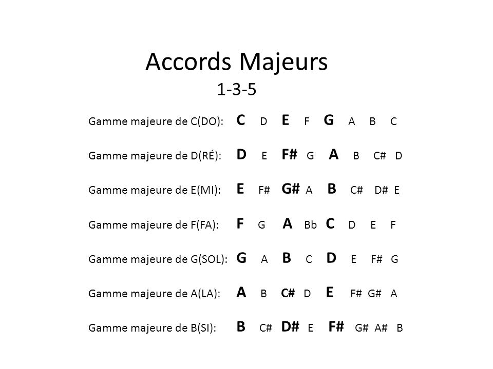 Accords Majeurs 1-3-5 Gamme majeure de C(DO): C D E F G A B C