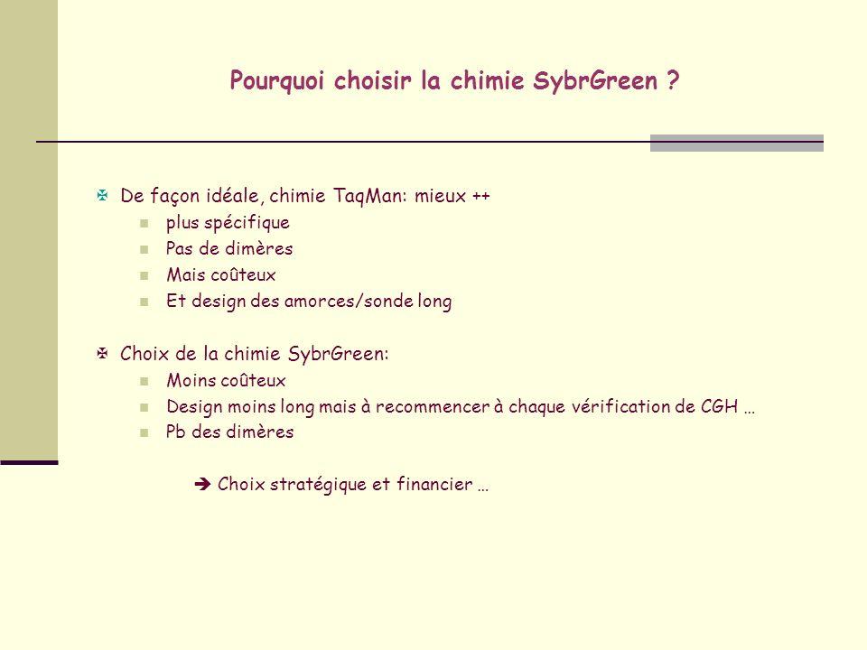 Pourquoi choisir la chimie SybrGreen