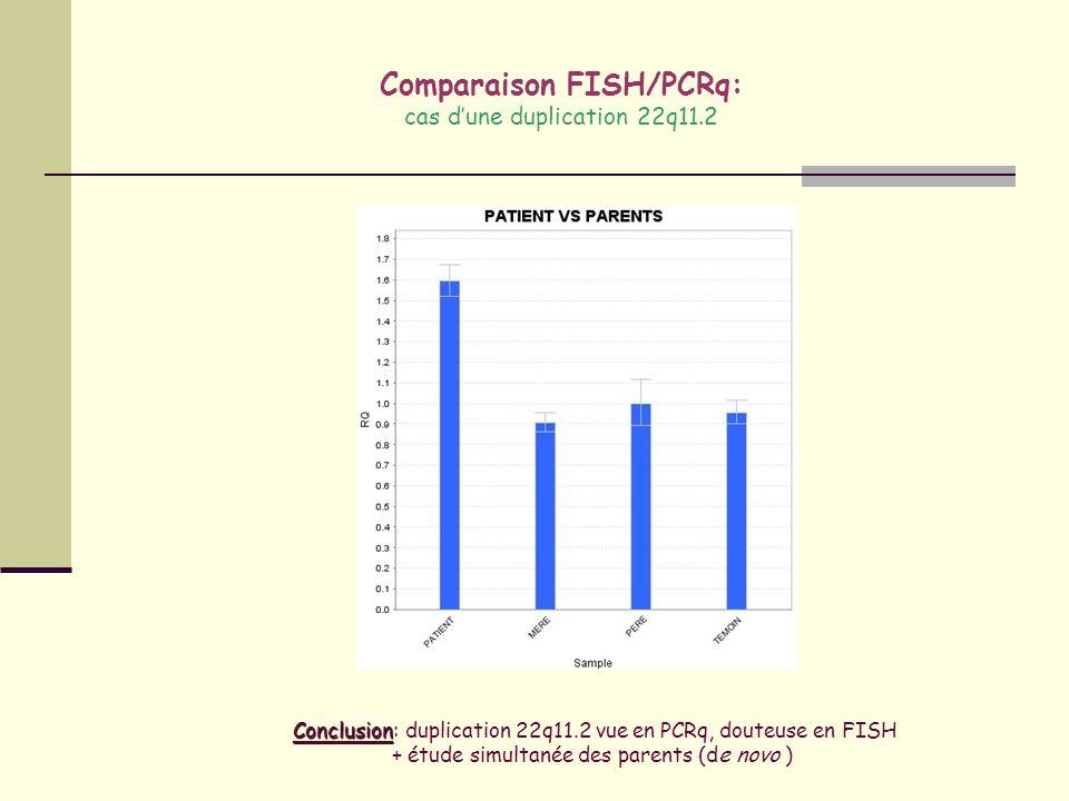 Comparaison FISH/PCRq: cas d'une duplication 22q11.2