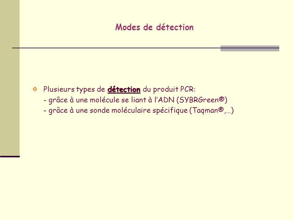 Modes de détection Plusieurs types de détection du produit PCR: